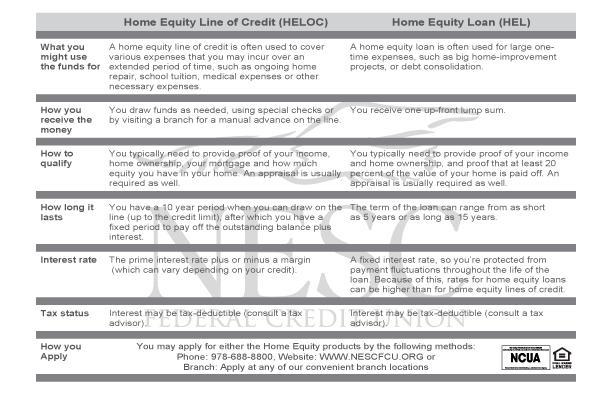 mortgage loan comparison chart